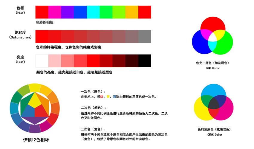 cad室内设计图标大全-深圳华信室内设计培训全科班